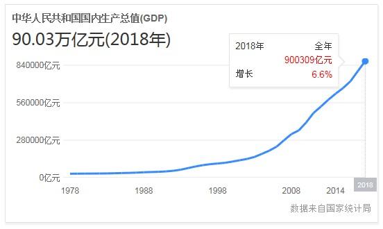 全国GDP十强排行榜
